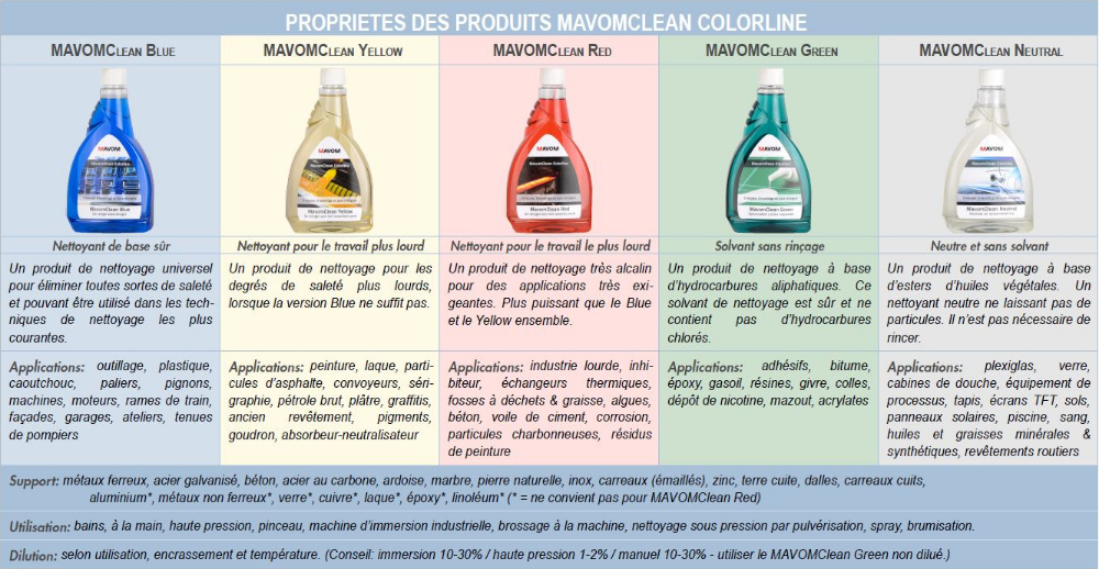 MavomClean Colorline