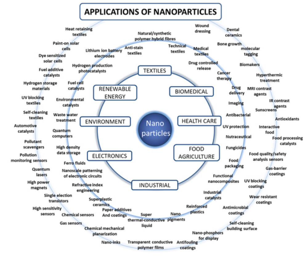 Des applications des nanoparticules